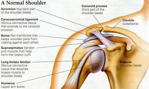 sore shoulder joint